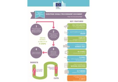 Ανασχεδιασμός του Ευρωπαϊκού Ενιαίου Εγγράφου Σύμβασης (ΕΕΕΣ ή ESPD)
